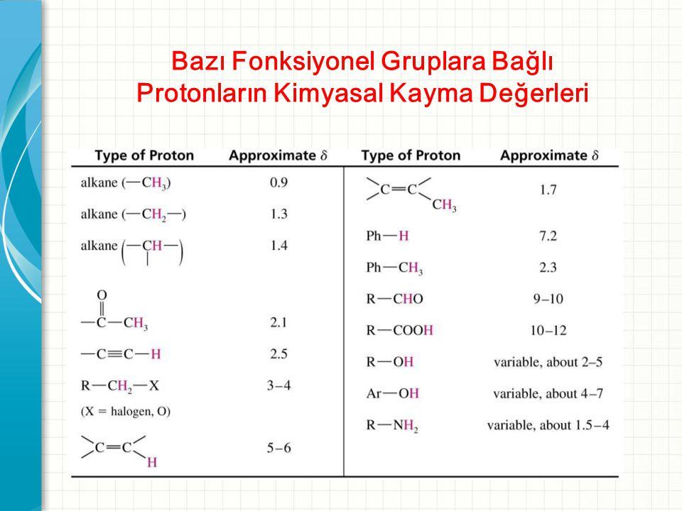 Bazı Fonksiyonel Gruplara Bağlı Protonların Kimyasal Kayma Değerleri