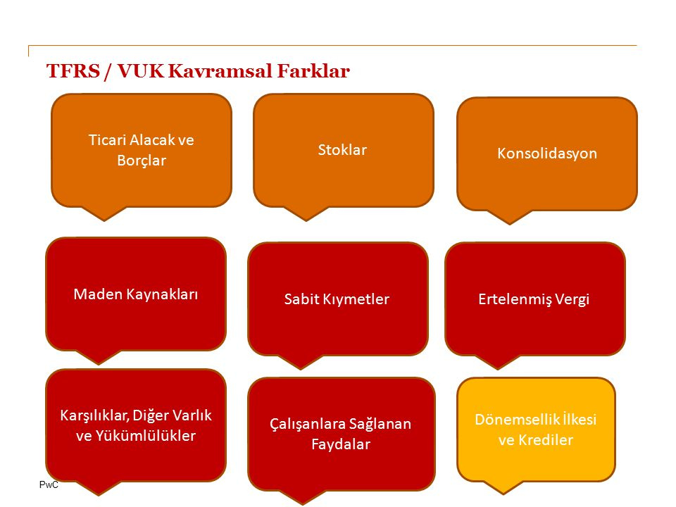 TFRS / VUK Kavramsal Farklar