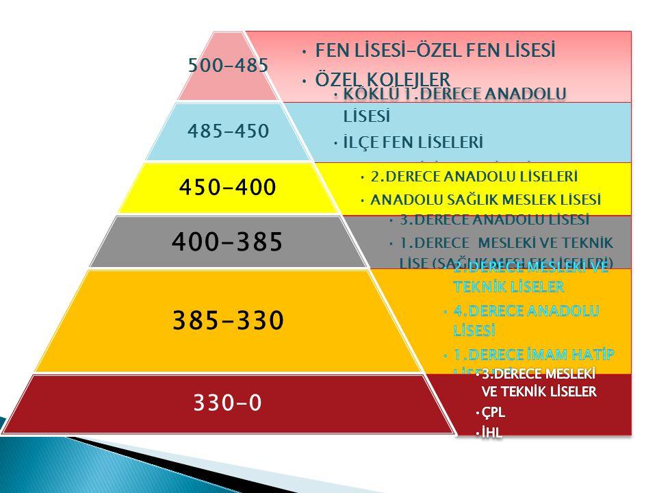 385-330 400-385 450-400 330-0 500-485 FEN LİSESİ-ÖZEL FEN LİSESİ