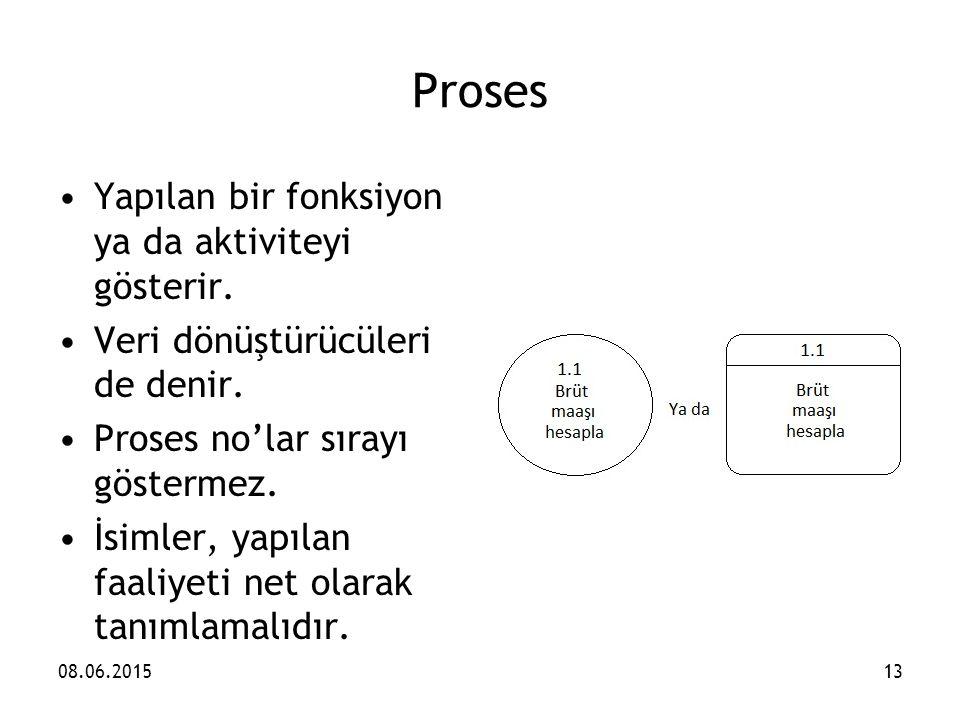 Proses Yapılan bir fonksiyon ya da aktiviteyi gösterir.