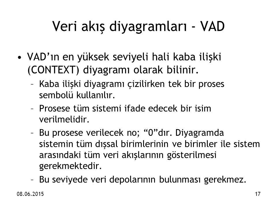 Veri akış diyagramları - VAD