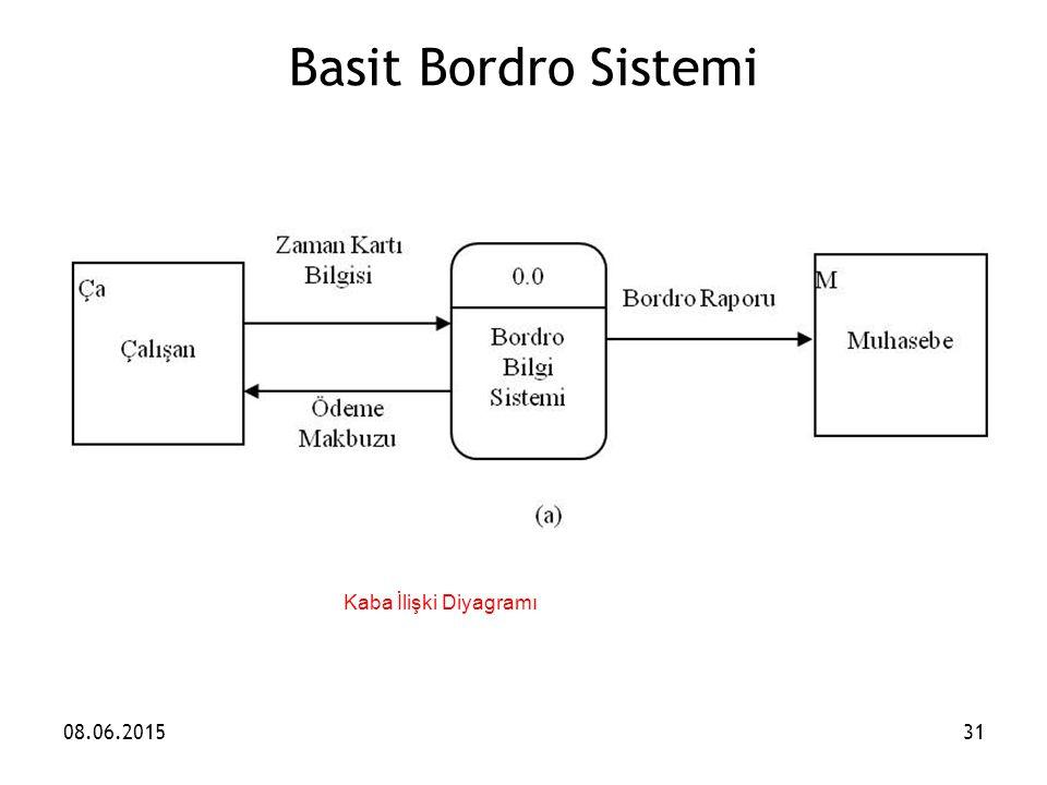 Basit Bordro Sistemi Kaba İlişki Diyagramı 16.04.2017