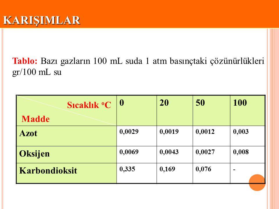 KARIŞIMLAR Tablo: Bazı gazların 100 mL suda 1 atm basınçtaki çözünürlükleri gr/100 mL su. 20. 50.