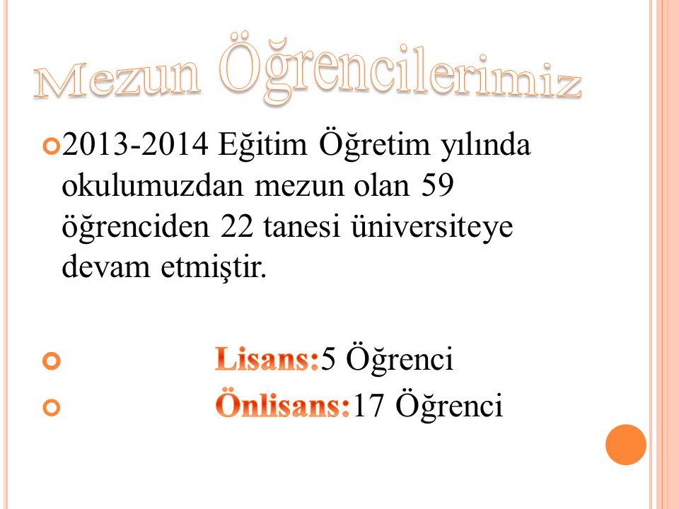 Mezun Öğrencilerimiz 2013-2014 Eğitim Öğretim yılında okulumuzdan mezun olan 59 öğrenciden 22 tanesi üniversiteye devam etmiştir.