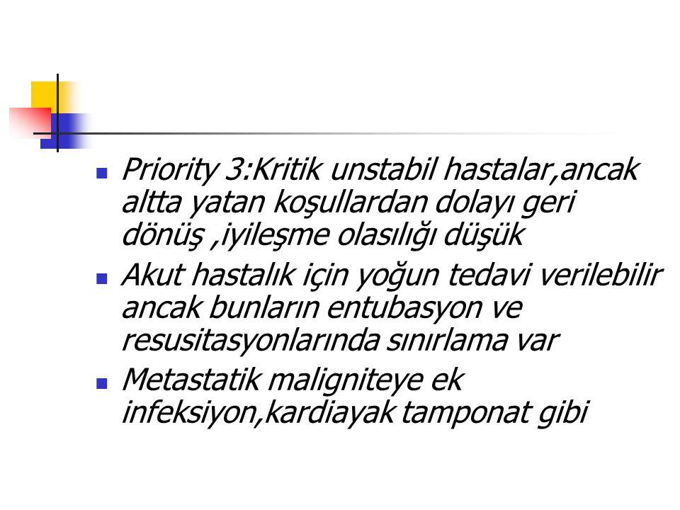 Priority 3:Kritik unstabil hastalar,ancak altta yatan koşullardan dolayı geri dönüş ,iyileşme olasılığı düşük
