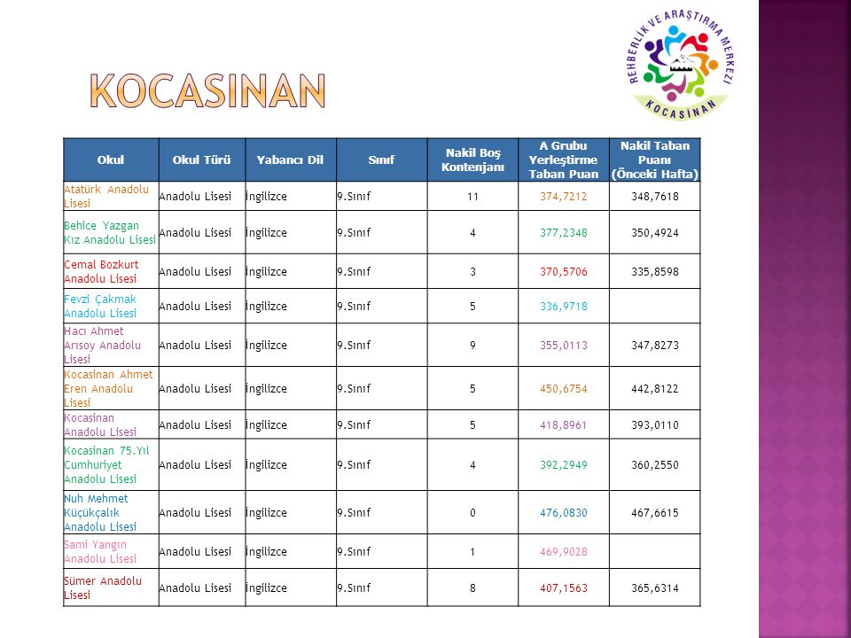 A Grubu Yerleştirme Taban Puan Nakil Taban Puanı (Önceki Hafta)