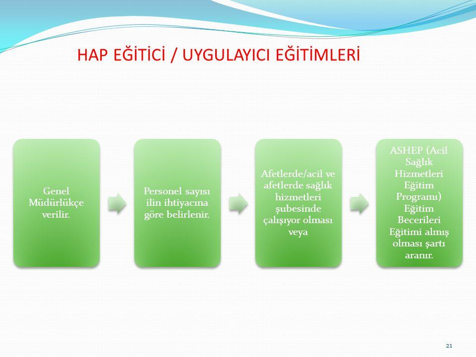 HAP EĞİTİCİ / UYGULAYICI EĞİTİMLERİ