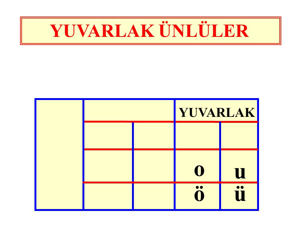 YUVARLAK ÜNLÜLER YUVARLAK o u ö ü