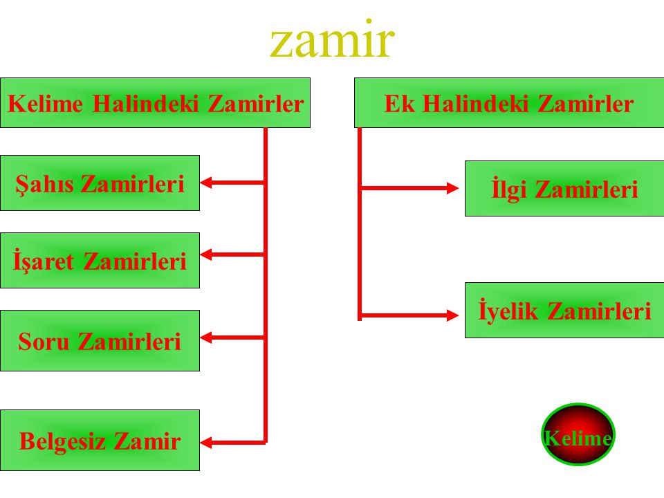 Kelime Halindeki Zamirler