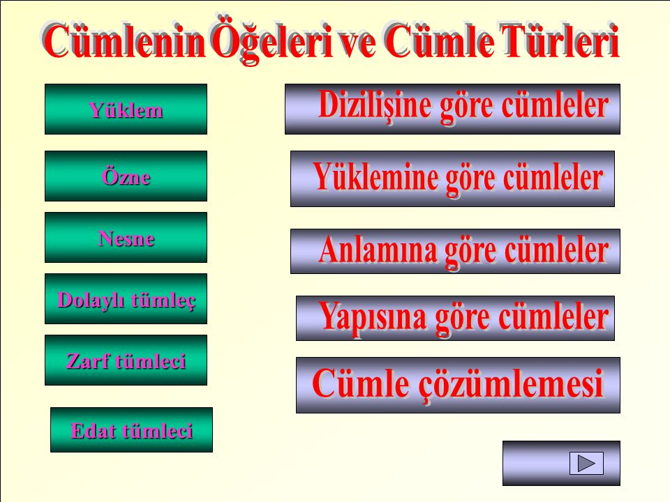Dizilişine göre cümleler