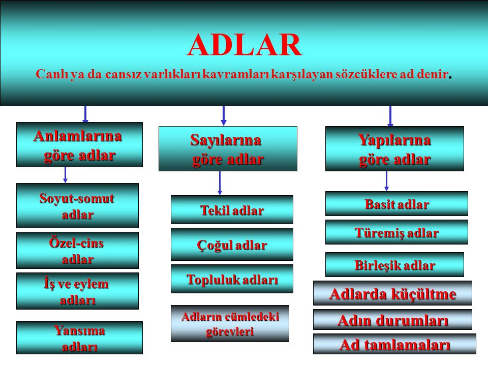 ADLAR Anlamlarına göre adlar Sayılarına göre adlar Yapılarına
