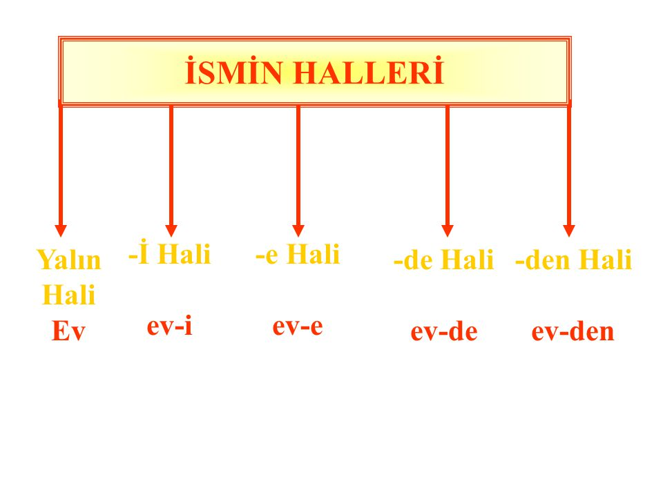 İSMİN HALLERİ -İ Hali ev-i -e Hali ev-e Yalın Hali Ev -de Hali ev-de