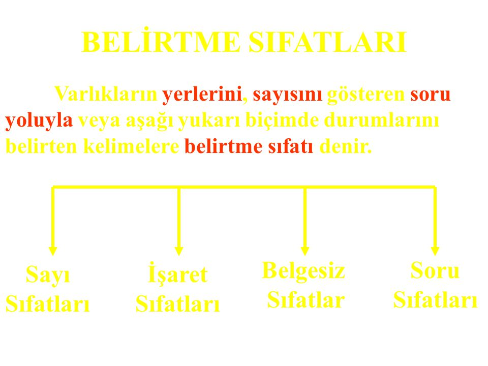 BELİRTME SIFATLARI Sayı Sıfatları İşaret Soru Belgesiz Sıfatlar