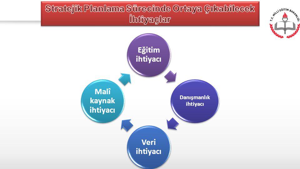 Stratejik Planlama Sürecinde Ortaya Çıkabilecek İhtiyaçlar