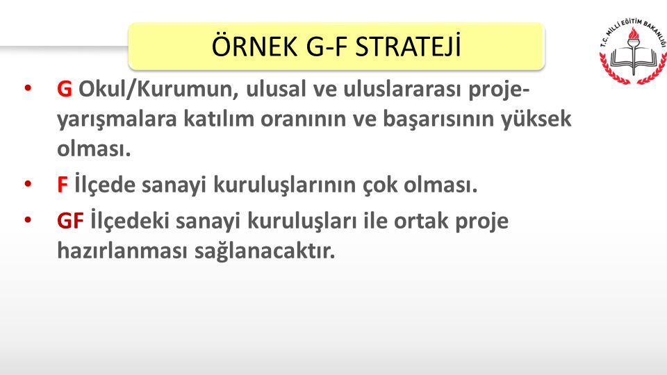 ÖRNEK G-F STRATEJİ G Okul/Kurumun, ulusal ve uluslararası proje-yarışmalara katılım oranının ve başarısının yüksek olması.