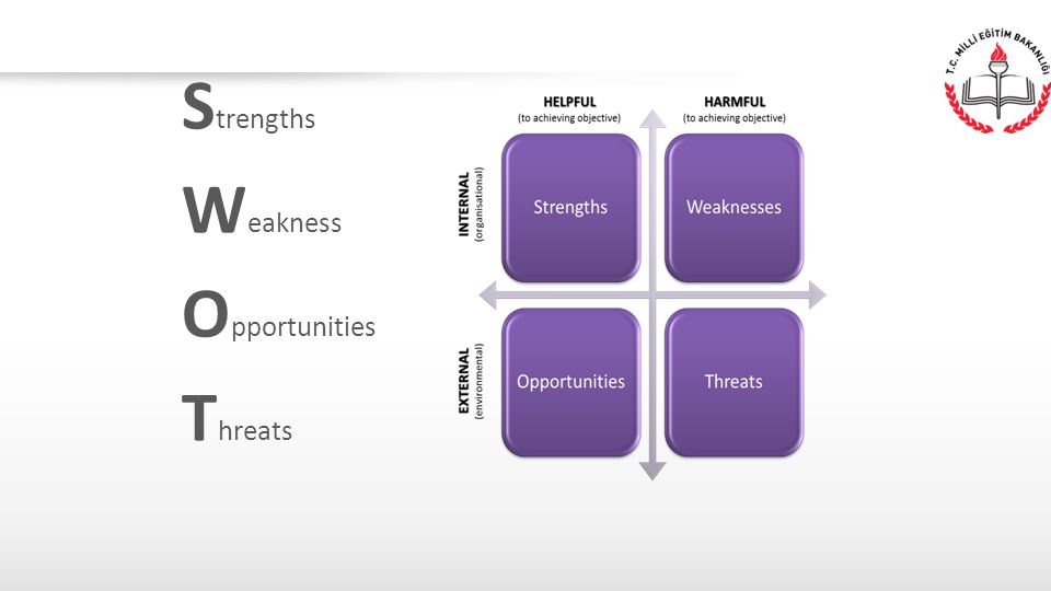 Strengths Weakness Opportunities Threats