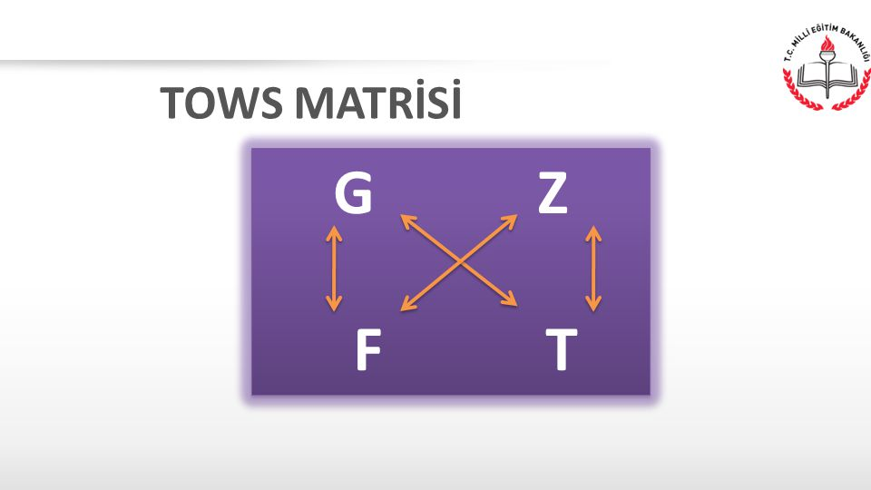 TOWS MATRİSİ G Z F T