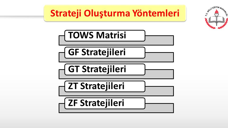 Strateji Oluşturma Yöntemleri