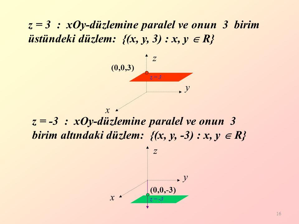z = 3 : xOy-düzlemine paralel ve onun 3 birim üstündeki düzlem: {(x, y, 3) : x, y  R}