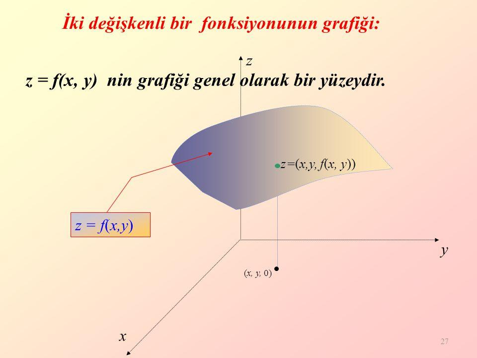İki değişkenli bir fonksiyonunun grafiği: