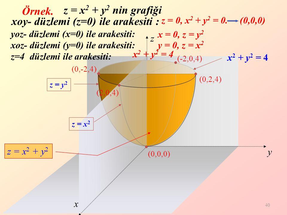 xoy- düzlemi (z=0) ile arakesiti :