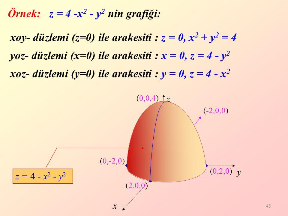Örnek: z = 4 -x2 - y2 nin grafiği: