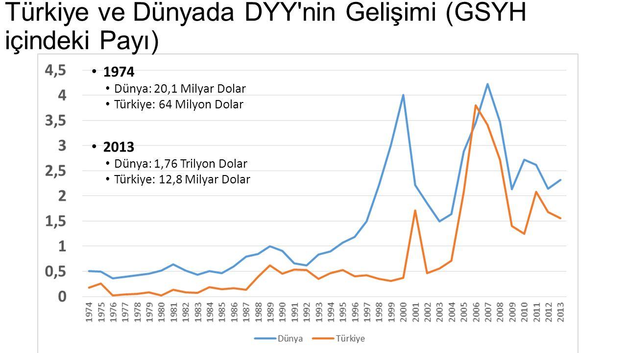 Türkiye ve Dünyada DYY nin Gelişimi (GSYH içindeki Payı)