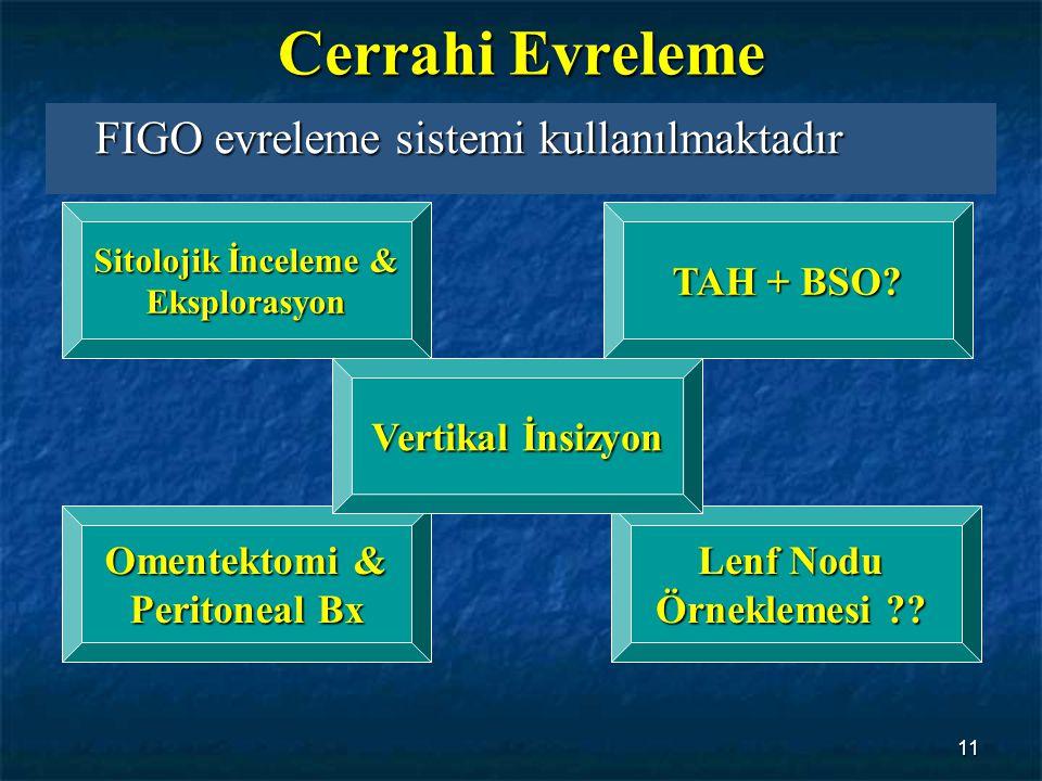 Cerrahi Evreleme FIGO evreleme sistemi kullanılmaktadır TAH + BSO