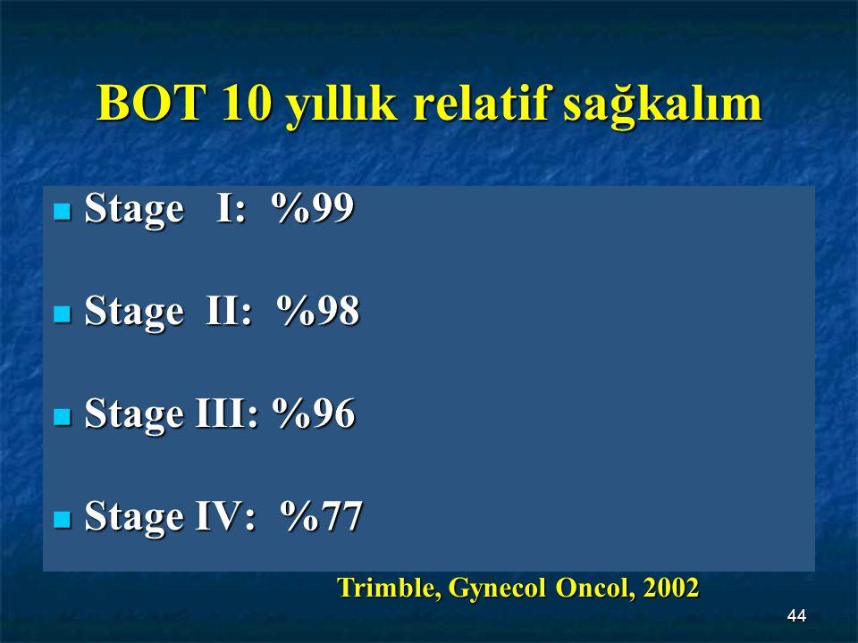 BOT 10 yıllık relatif sağkalım