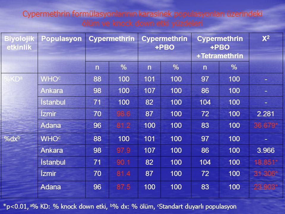 Cypermethrin formülasyonlarının karasinek populasyonları üzerindeki