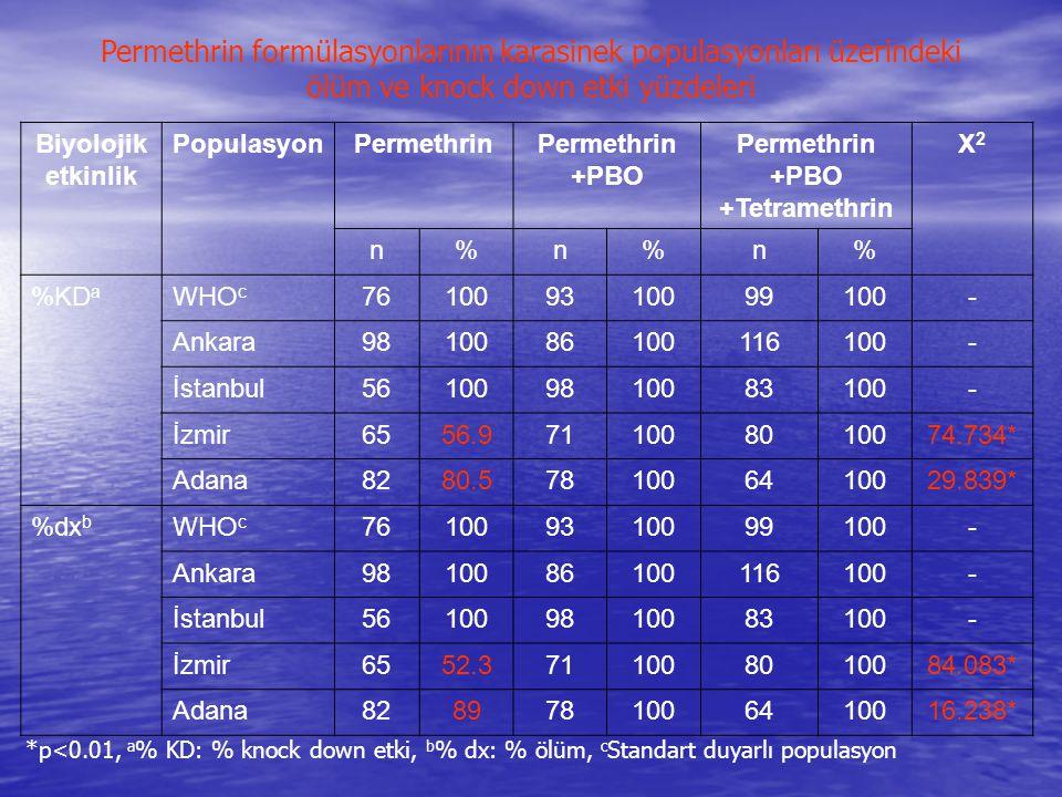 Permethrin formülasyonlarının karasinek populasyonları üzerindeki