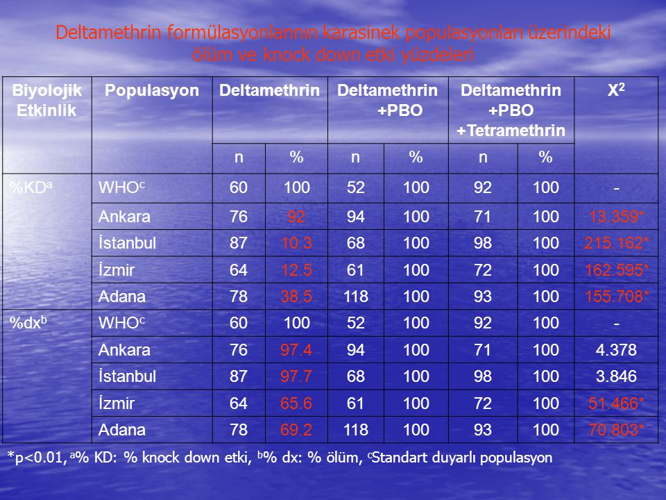 Deltamethrin formülasyonlarının karasinek populasyonları üzerindeki