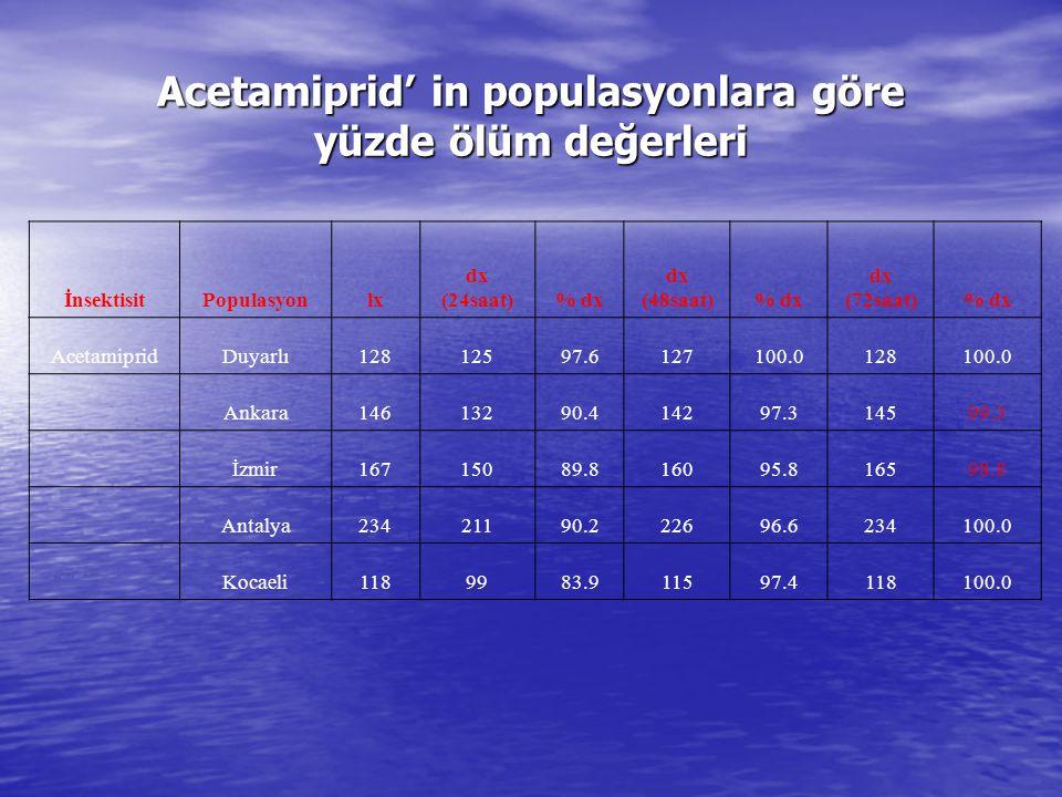 Acetamiprid' in populasyonlara göre yüzde ölüm değerleri