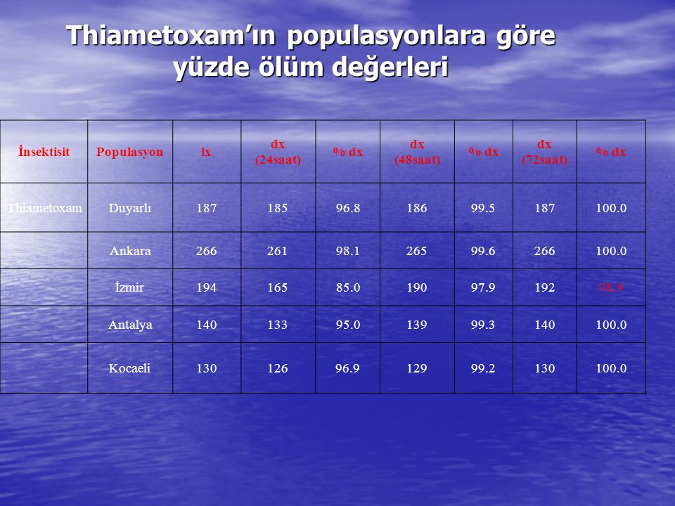 Thiametoxam'ın populasyonlara göre yüzde ölüm değerleri