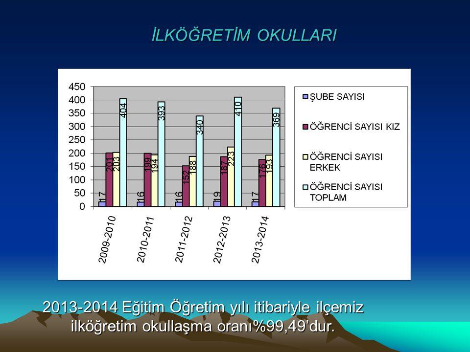 İLKÖĞRETİM OKULLARI 2013-2014 Eğitim Öğretim yılı itibariyle ilçemiz ilköğretim okullaşma oranı%99,49'dur.