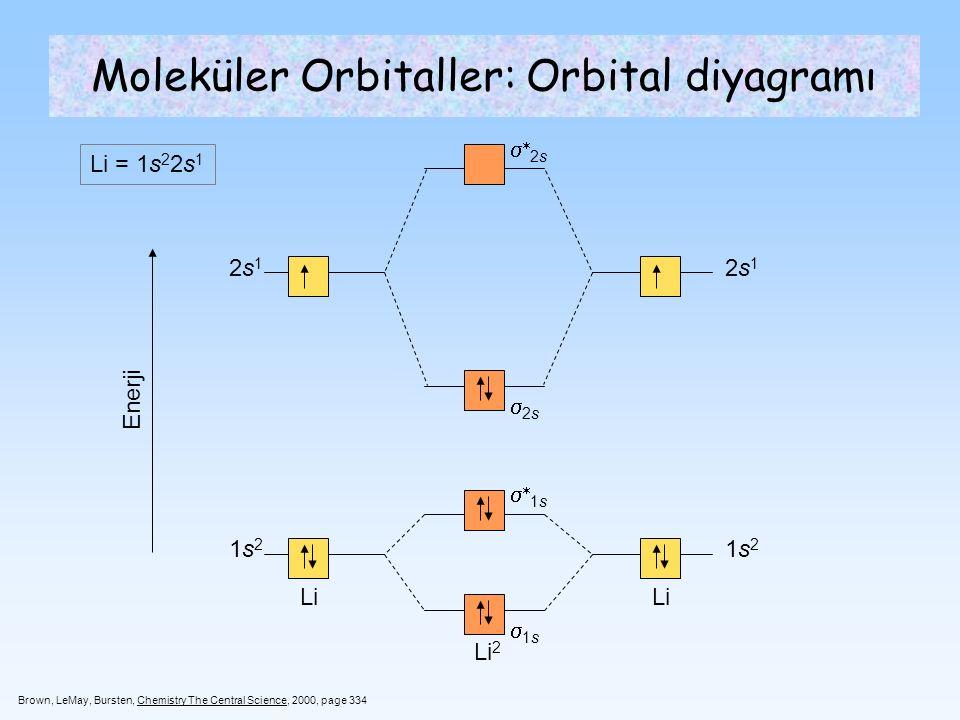 Moleküler Orbitaller: Orbital diyagramı
