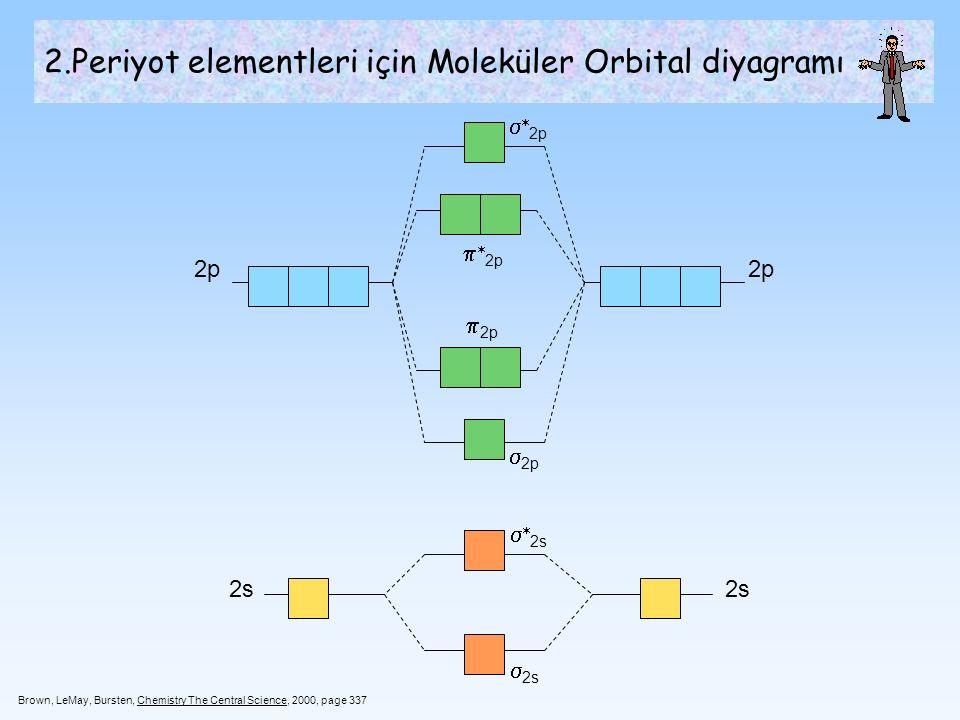 2.Periyot elementleri için Moleküler Orbital diyagramı