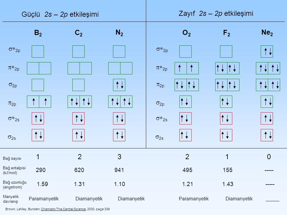 Güçlü 2s – 2p etkileşimi Zayıf 2s – 2p etkileşimi B2 C2 N2 O2 F2 Ne2