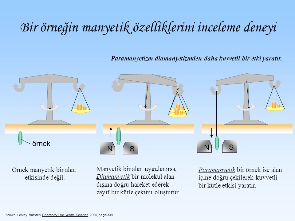 Bir örneğin manyetik özelliklerini inceleme deneyi