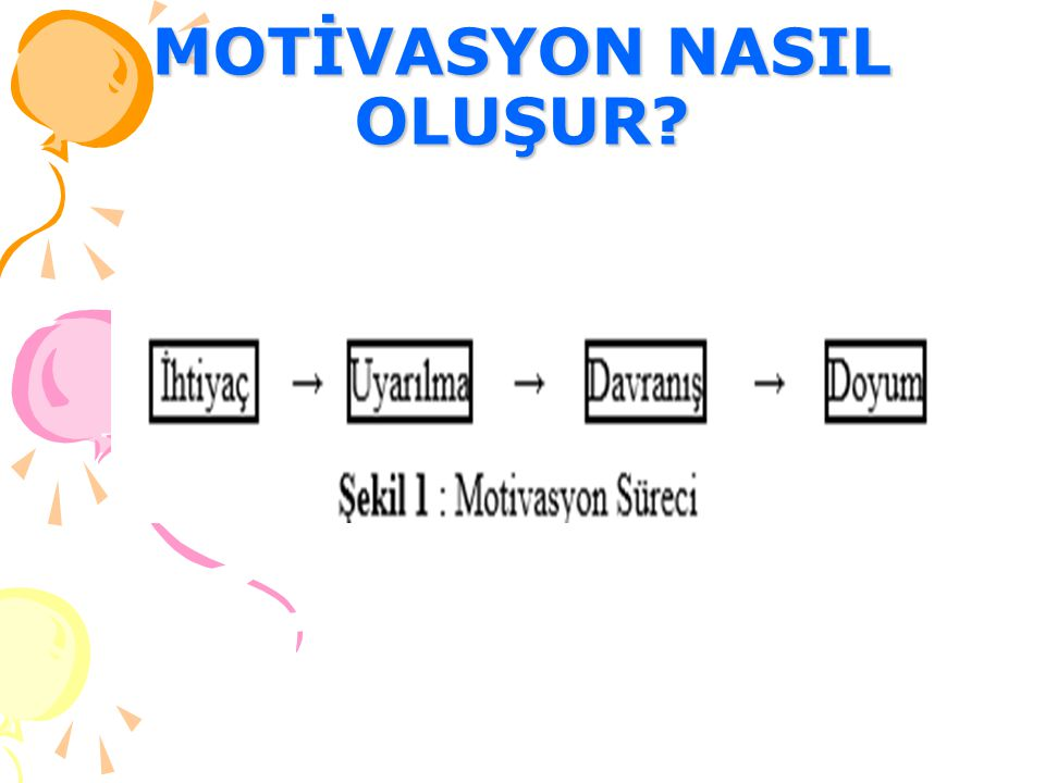 MOTİVASYON NASIL OLUŞUR