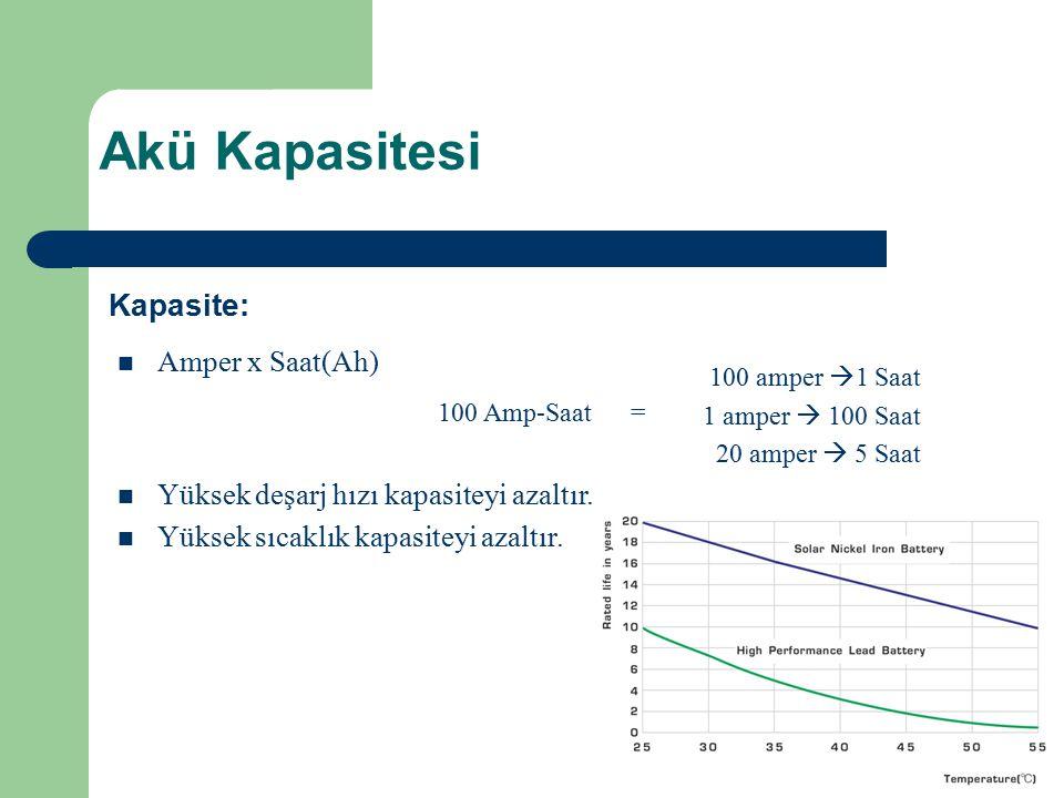 Akü Kapasitesi Kapasite: Amper x Saat(Ah)