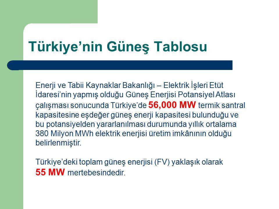 Türkiye'nin Güneş Tablosu