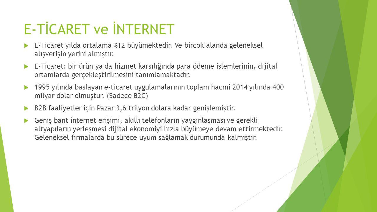 E-TİCARET ve İNTERNET E-Ticaret yılda ortalama %12 büyümektedir. Ve birçok alanda geleneksel alışverişin yerini almıştır.