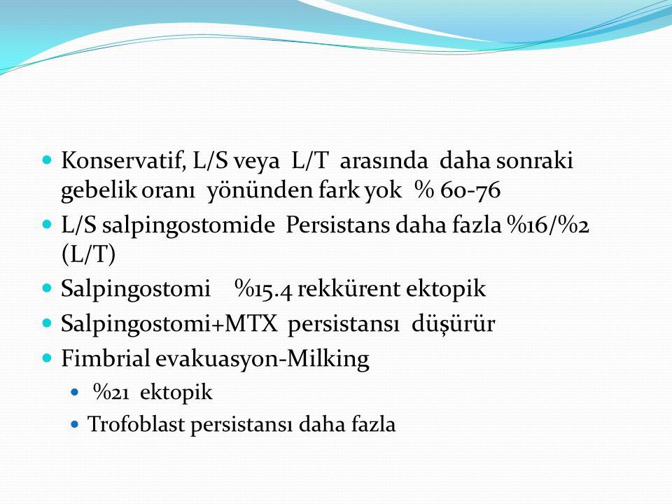 L/S salpingostomide Persistans daha fazla %16/%2 (L/T)