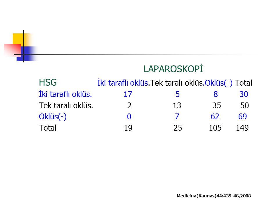 HSG İki taraflı oklüs.Tek taralı oklüs.Oklüs(-) Total