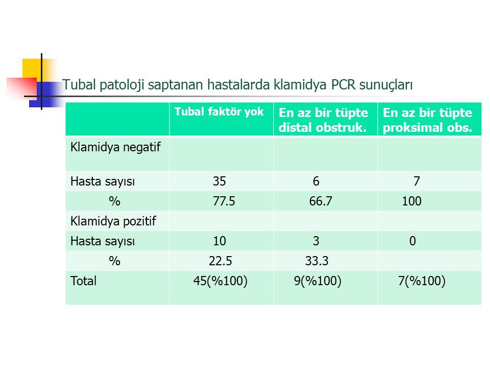 Tubal patoloji saptanan hastalarda klamidya PCR sunuçları