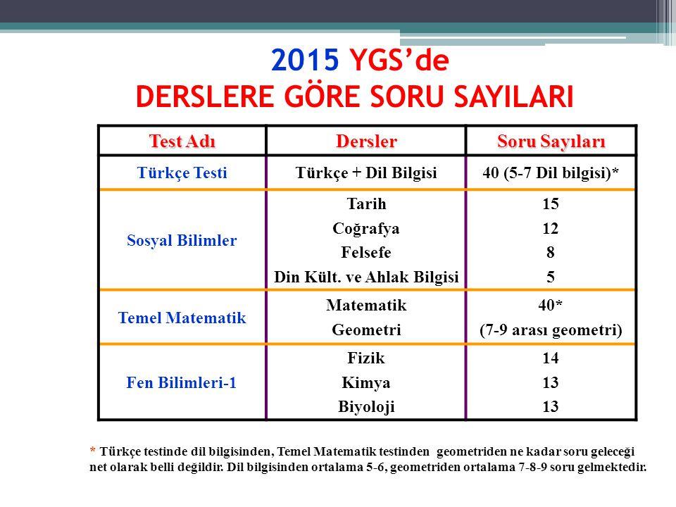 2015 YGS'de DERSLERE GÖRE SORU SAYILARI