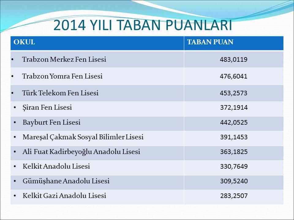 2014 YILI TABAN PUANLARI OKUL TABAN PUAN Trabzon Merkez Fen Lisesi