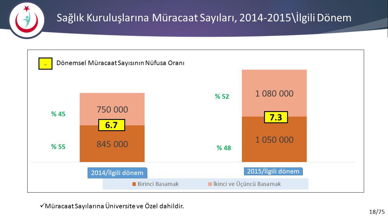 Sağlık Kuruluşlarına Müracaat Sayıları, 2014-2015\İlgili Dönem
