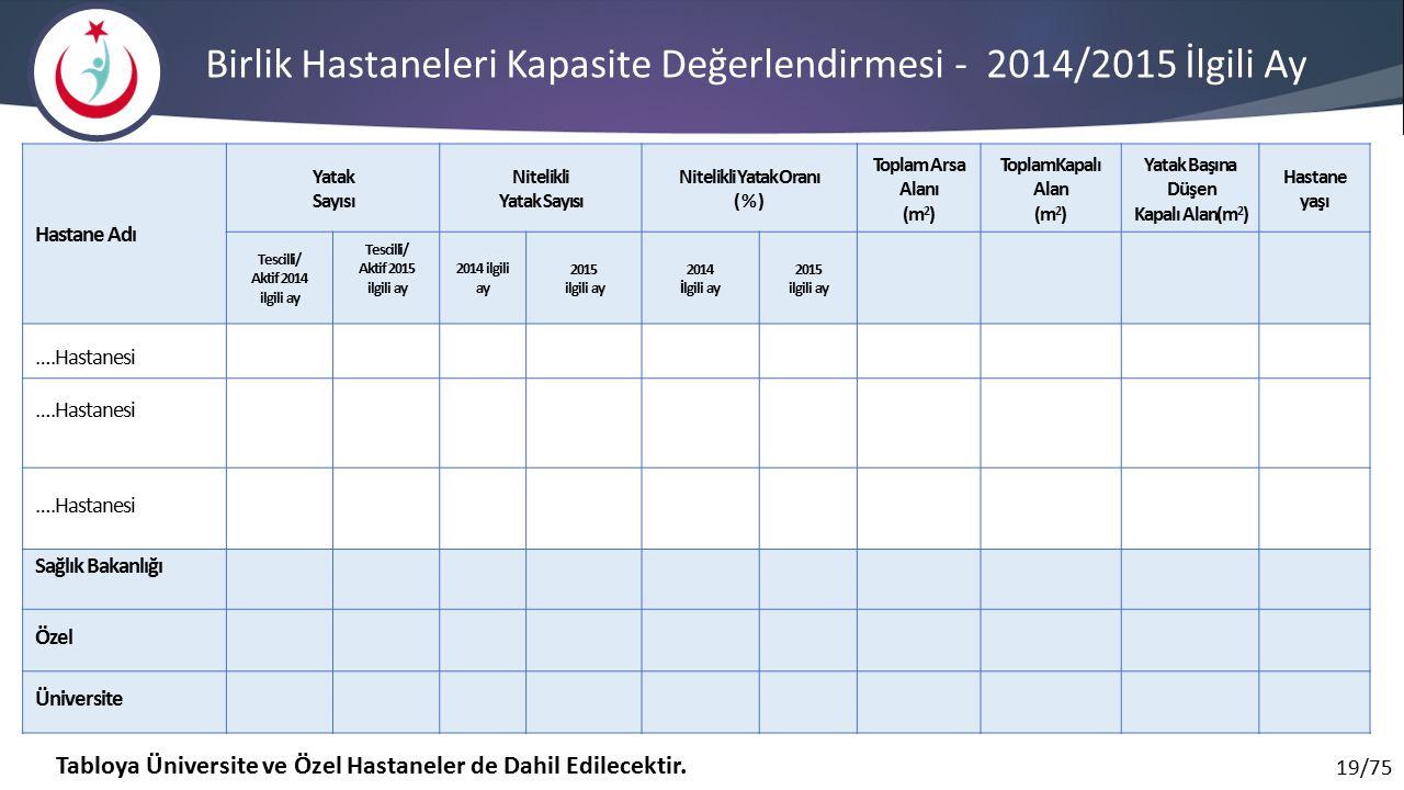 Birlik Hastaneleri Kapasite Değerlendirmesi - 2014/2015 İlgili Ay